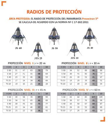 pararrayos_radiosproteccion